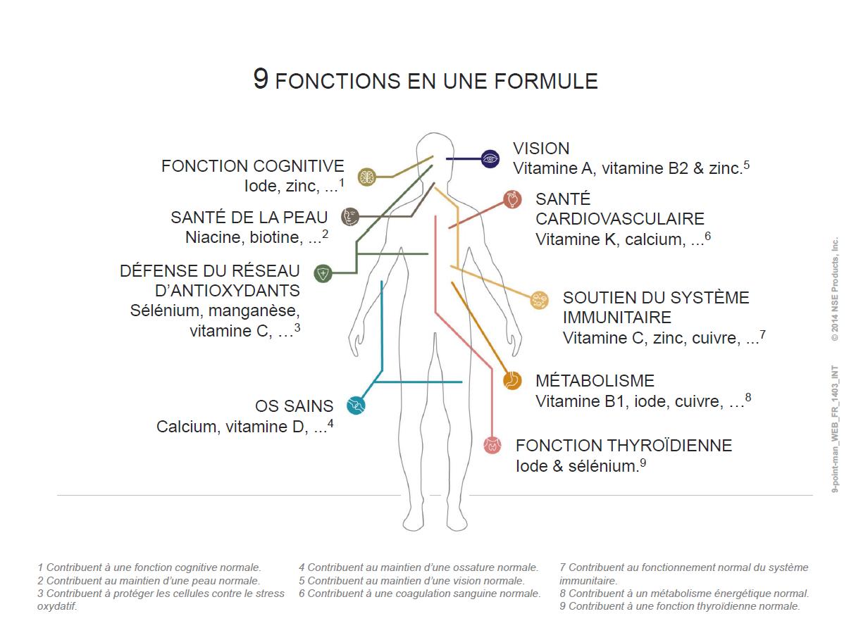 les 9 fonctions que cible le lifepak